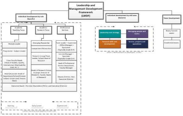 project manager competency development framework pdf