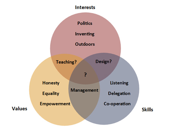 careers-venn-diagram