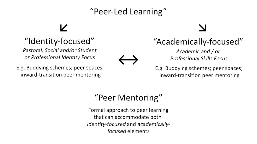 Peer-led learning, split into identity-focused and academically-focused. Peer mentoring can accommodate both of these.
